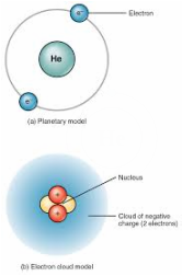Classification - the Element of Helium